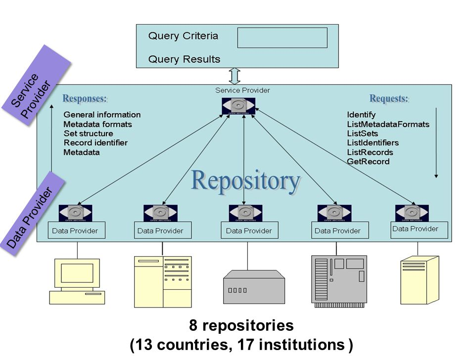 Data Provider Service Provider 8 repositories (13 countries, 17 institutions )