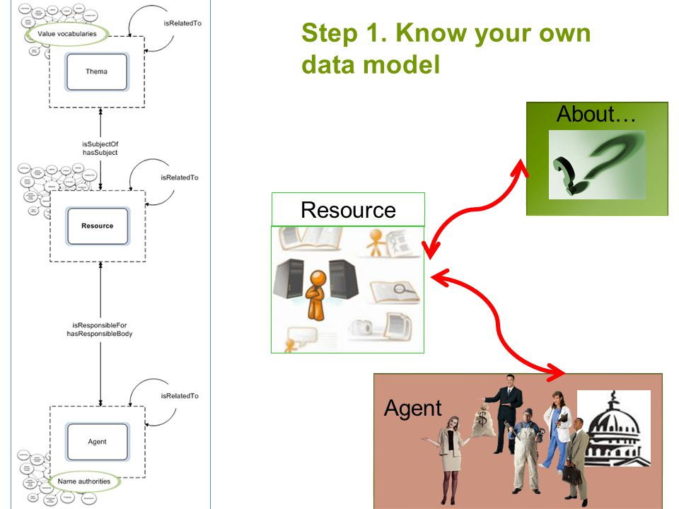 Step 1. Know your own data model Resource Agent About…
