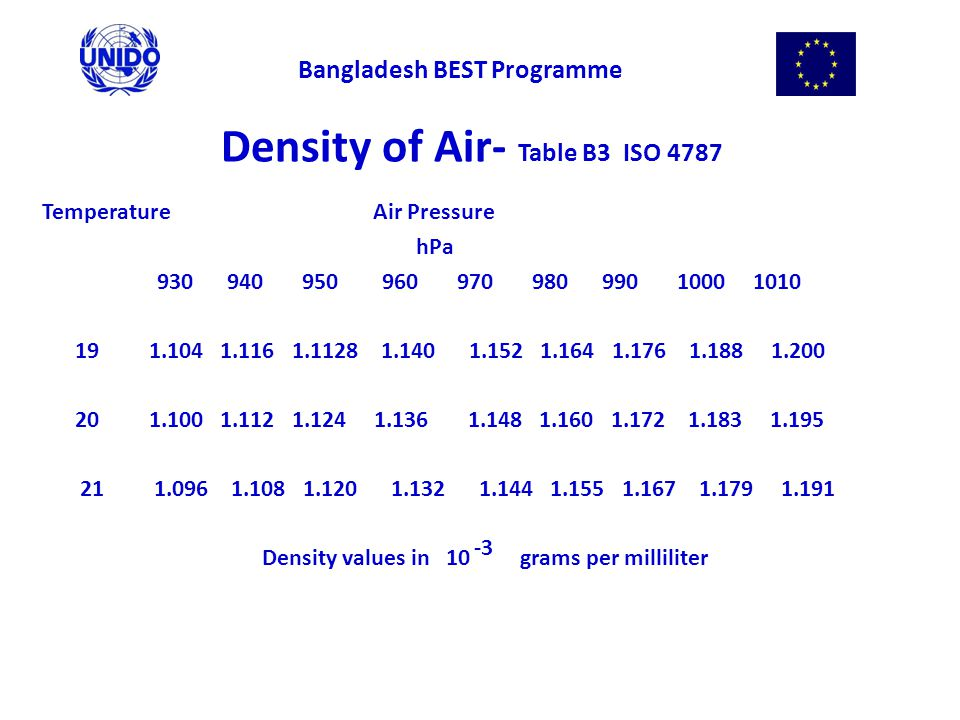 Density of Air- Table B3 ISO 4787 Temperature Air Pressure hPa 930 940 950 960 970 980 990 1000 1010 19 1.104 1.116 1.1128 1.140 1.152 1.164 1.176 1.188 1.200 20 1.100 1.112 1.124 1.136 1.148 1.160 1.172 1.183 1.195 21 1.096 1.108 1.120 1.132 1.144 1.155 1.167 1.179 1.191 Density values in 10 grams per milliliter Bangladesh BEST Programme -3