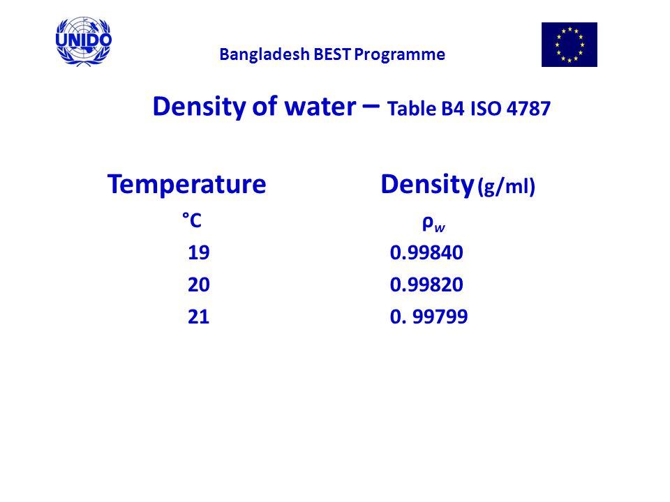 Density of water – Table B4 ISO 4787 Temperature Density (g/ml) °C ρ w 19 0.99840 20 0.99820 21 0.