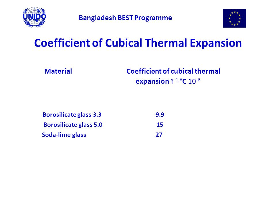 Coefficient of Cubical Thermal Expansion Material Coefficient of cubical thermal expansion ϒ -1 °C 10 -6 Borosilicate glass 3.3 9.9 Borosilicate glass