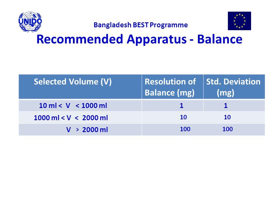 Recommended Apparatus - Balance Selected Volume (V)Resolution of Balance (mg) Std. Deviation (mg) 10 ml < V < 1000 ml 1 1 1000 ml < V < 2000 ml 10 10