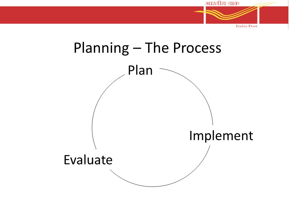 Planning – The Process Plan Implement Evaluate