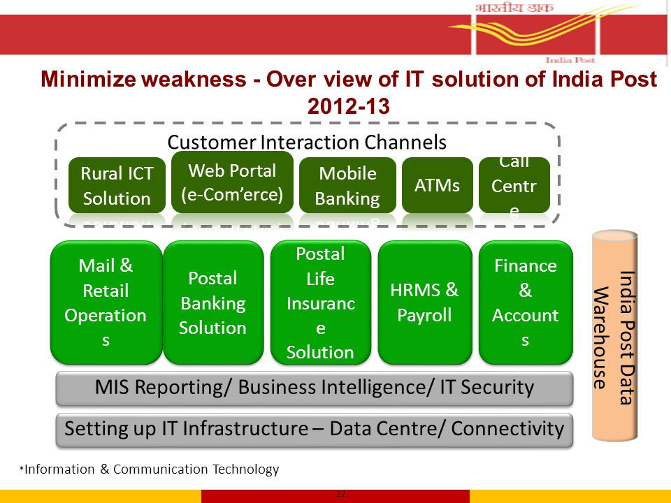22 Minimize weakness - Over view of IT solution of India Post 2012-13 * Information & Communication Technology Customer Interaction Channels Setting up IT Infrastructure – Data Centre/ Connectivity Mail & Retail Operation s Postal Banking Solution Postal Life Insuranc e Solution HRMS & Payroll Finance & Account s MIS Reporting/ Business Intelligence/ IT Security India Post Data Warehouse