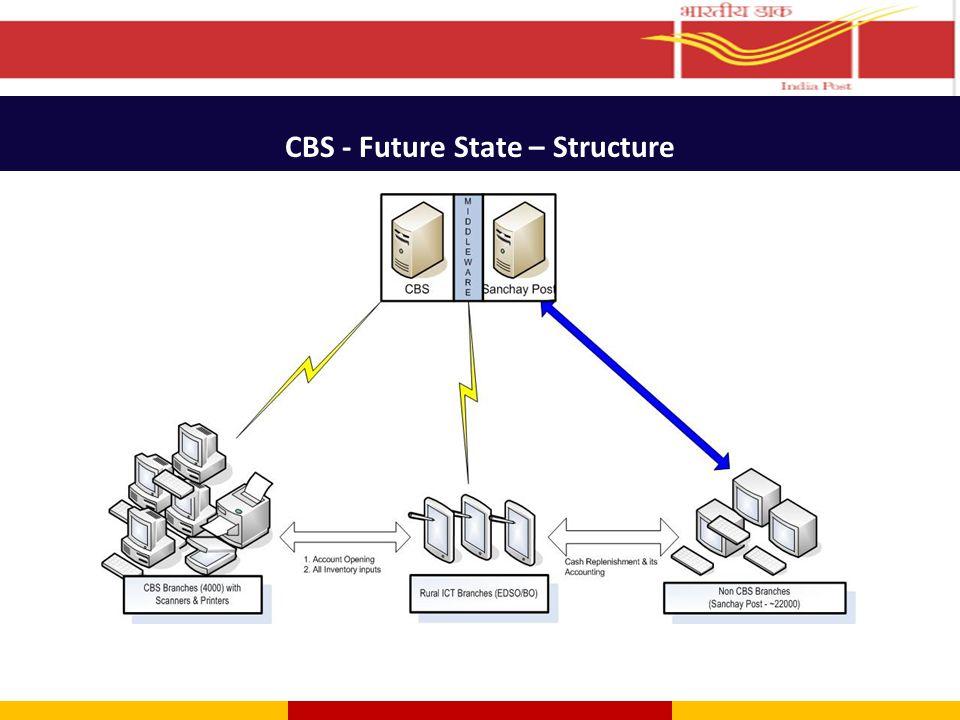 CBS - Future State – Structure