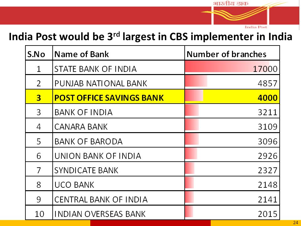 India Post would be 3 rd largest in CBS implementer in India 24