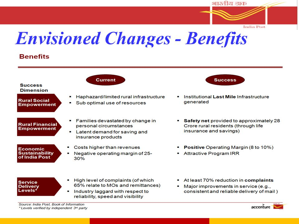 Envisioned Changes - Benefits Summary