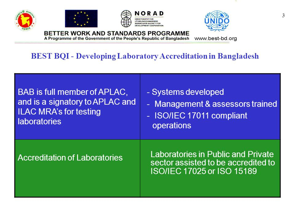 3 BAB is full member of APLAC, and is a signatory to APLAC and ILAC MRA's for testing laboratories - Systems developed - Management & assessors trained - ISO/IEC 17011 compliant operations Accreditation of Laboratories Laboratories in Public and Private sector assisted to be accredited to ISO/IEC 17025 or ISO 15189 BEST BQI - Developing Laboratory Accreditation in Bangladesh