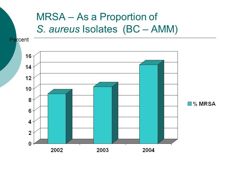 MRSA – As a Proportion of S. aureus Isolates (BC – AMM) Percent