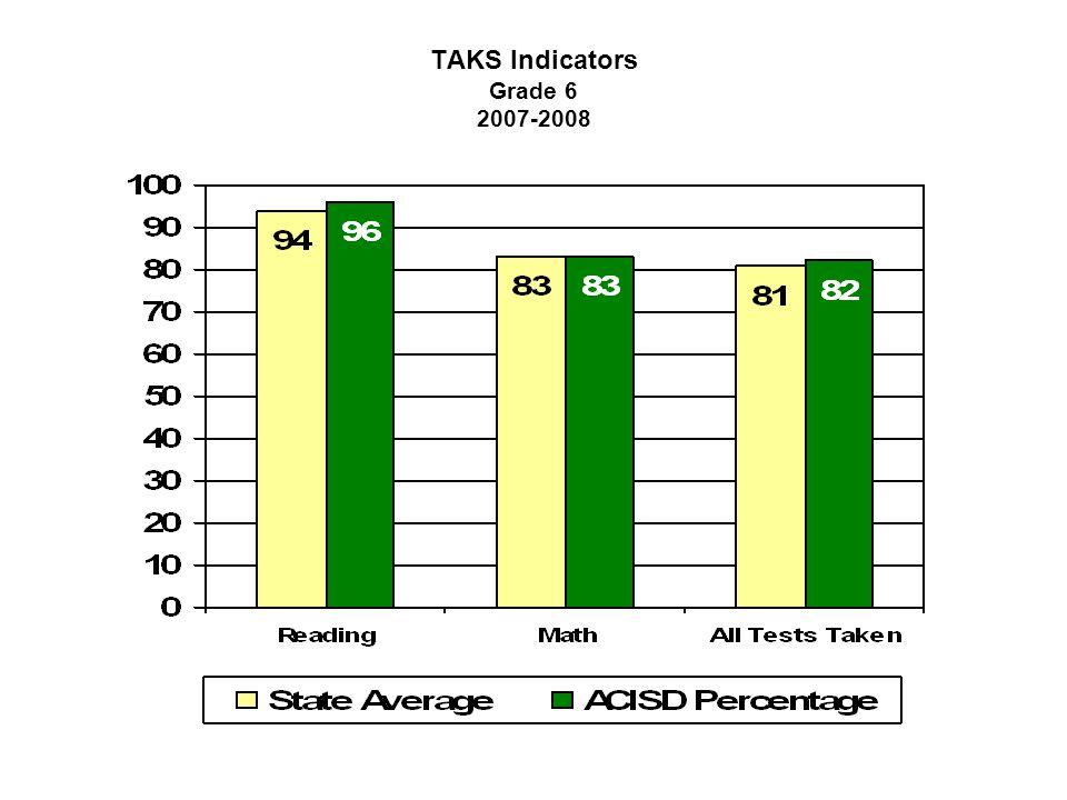 TAKS Indicators Grade 6 2007-2008