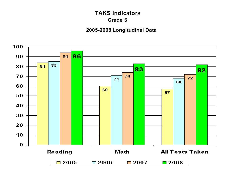 TAKS Indicators Grade 6 2005-2008 Longitudinal Data