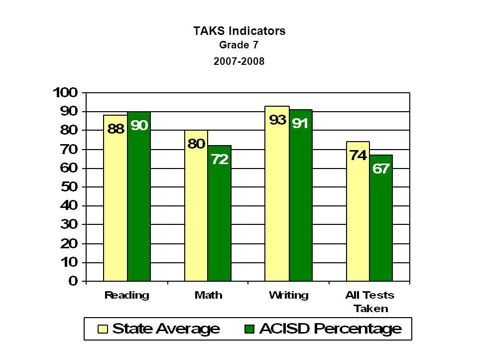TAKS Indicators Grade 7 2007-2008