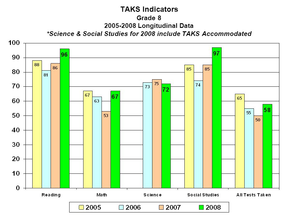 TAKS Indicators Grade 8 2005-2008 Longitudinal Data *Science & Social Studies for 2008 include TAKS Accommodated