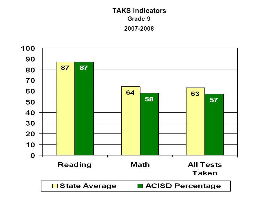 TAKS Indicators Grade 9 2007-2008