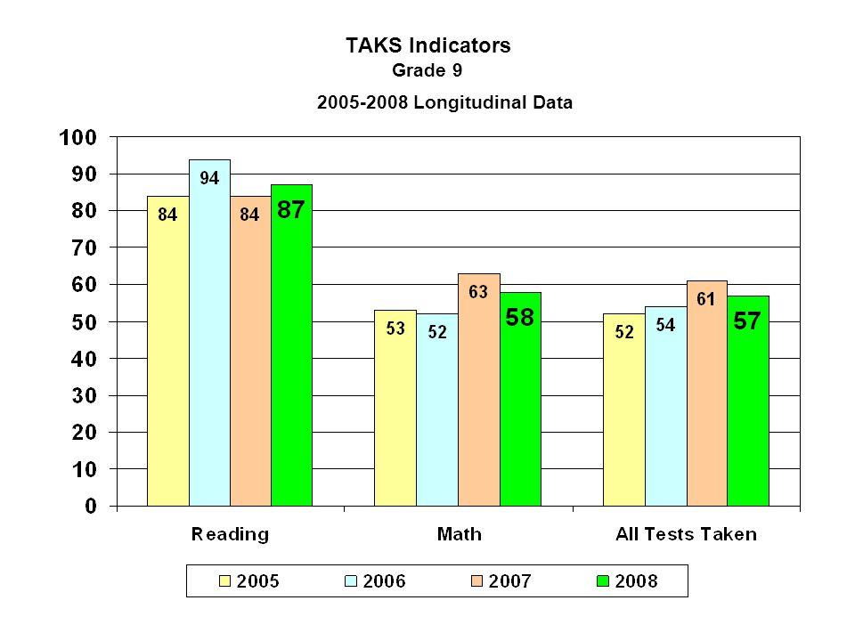 TAKS Indicators Grade 9 2005-2008 Longitudinal Data