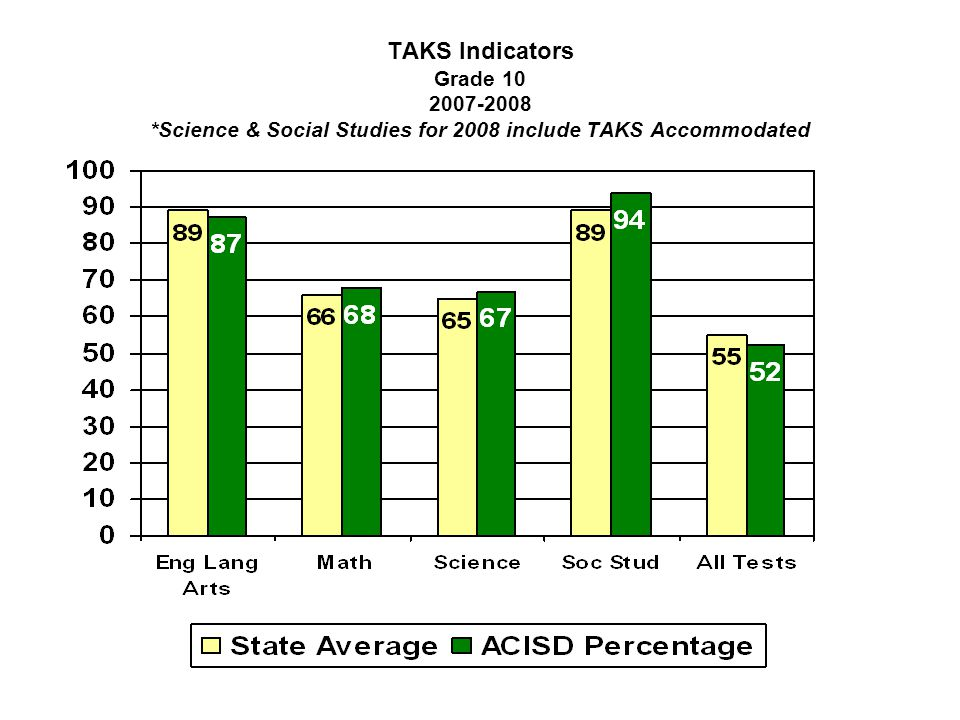 TAKS Indicators Grade 10 2007-2008 *Science & Social Studies for 2008 include TAKS Accommodated