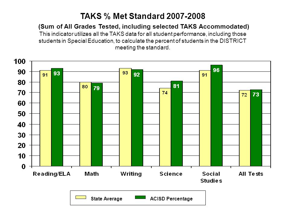 State AverageACISD Percentage TAKS % Met Standard 2007-2008 (Sum of All Grades Tested, including selected TAKS Accommodated) This indicator utilizes all the TAKS data for all student performance, including those students in Special Education, to calculate the percent of students in the DISTRICT meeting the standard.