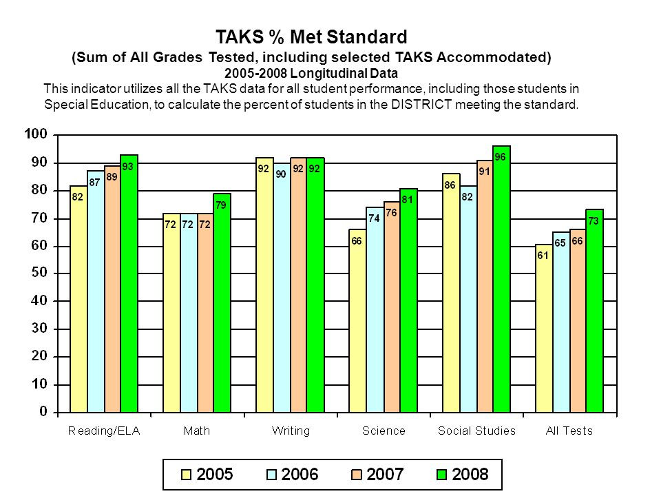 TAKS % Met Standard (Sum of All Grades Tested, including selected TAKS Accommodated) 2005-2008 Longitudinal Data This indicator utilizes all the TAKS data for all student performance, including those students in Special Education, to calculate the percent of students in the DISTRICT meeting the standard.