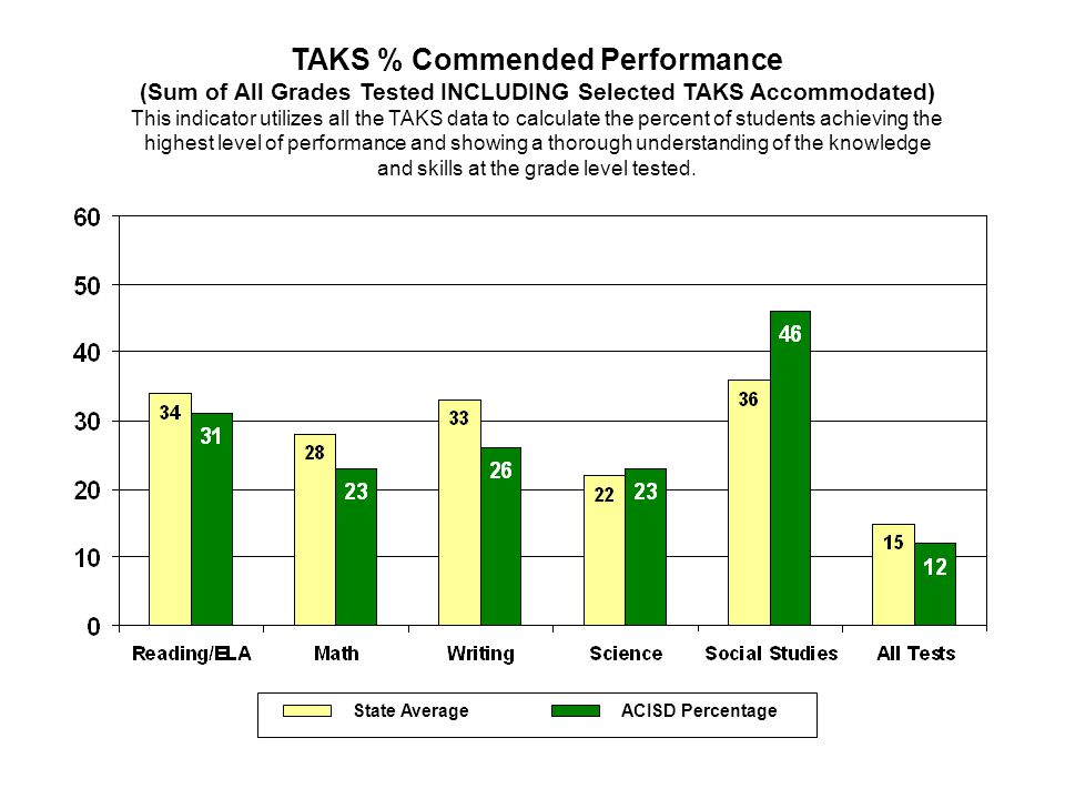TAKS % Commended Performance (Sum of All Grades Tested INCLUDING Selected TAKS Accommodated) This indicator utilizes all the TAKS data to calculate th