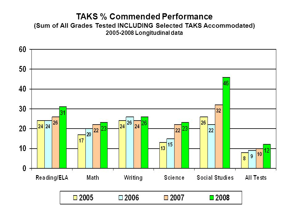 TAKS % Commended Performance (Sum of All Grades Tested INCLUDING Selected TAKS Accommodated) 2005-2008 Longitudinal data