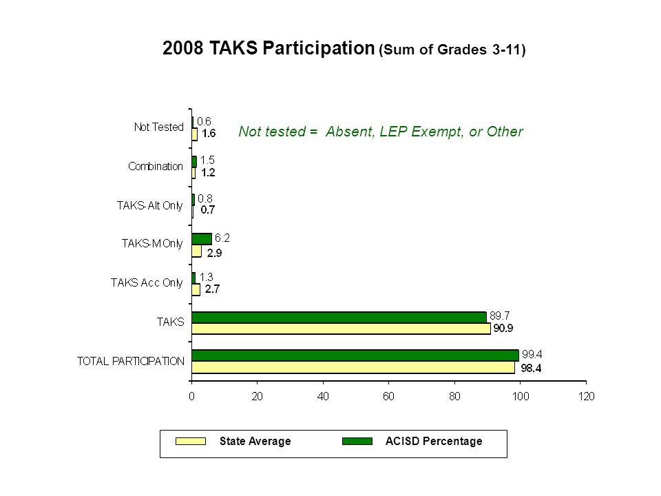 2008 TAKS Participation (Sum of Grades 3-11) State Average ACISD Percentage Not tested = Absent, LEP Exempt, or Other