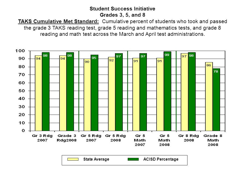 Student Success Initiative Grades 3, 5, and 8 TAKS Cumulative Met Standard: Cumulative percent of students who took and passed the grade 3 TAKS reading test, grade 5 reading and mathematics tests, and grade 8 reading and math test across the March and April test administrations..
