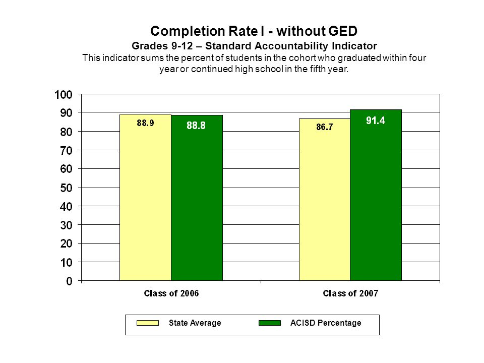Completion Rate I - without GED Grades 9-12 – Standard Accountability Indicator This indicator sums the percent of students in the cohort who graduated within four year or continued high school in the fifth year.
