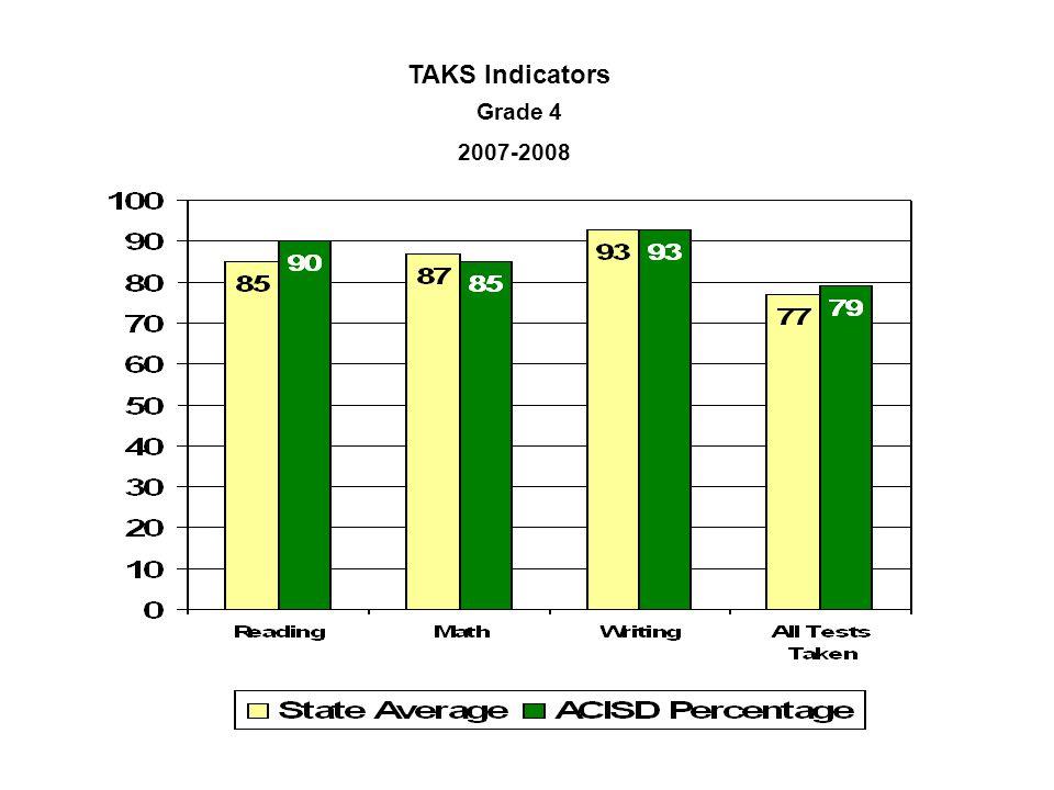 TAKS Indicators Grade 4 2007-2008