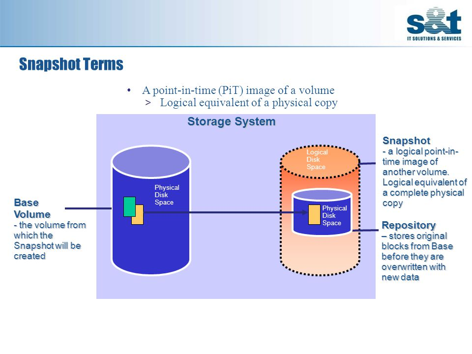Snapshot - a logical point-in- time image of another volume.