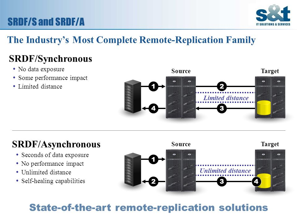 SRDF/S and SRDF/A The Industry's Most Complete Remote-Replication Family State-of-the-art remote-replication solutions SRDF/Synchronous  No data exposure  Some performance impact  Limited distance Source Limited distance 1 4 2 3 Target SRDF/Asynchronous  Seconds of data exposure  No performance impact  Unlimited distance  Self-healing capabilities Source Unlimited distance 1 23 Target 4