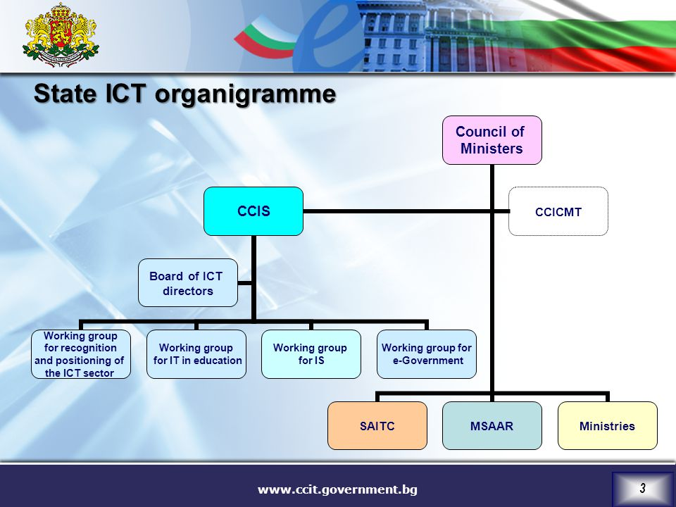 www.ccit.government.bg 3 State ICT organigramme Council of Ministers SAITCMSAARMinistries CCIS Working group for recognition and positioning of the ICT sector Working group for IT in education Working group for IS Working group for e-Government Board of ICT directors CCICMT