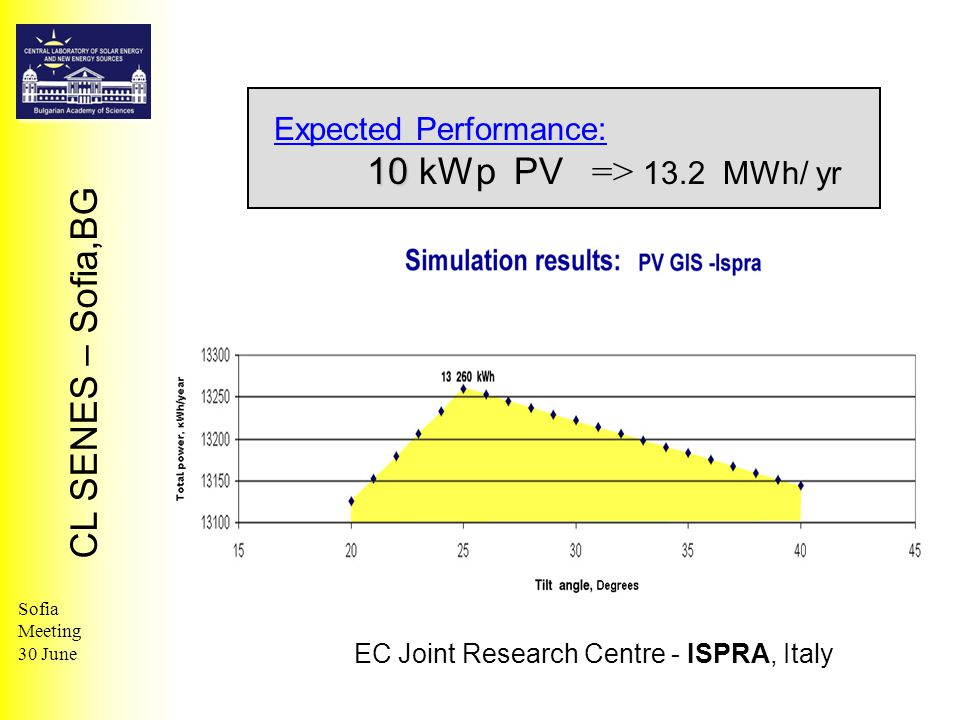 CL SENES – Sofia,BG Sofia Meeting 30 June Expected Performance: 10 10 kWp PV => 13.2 MWh/ yr EC Joint Research Centre - ISPRA, Italy
