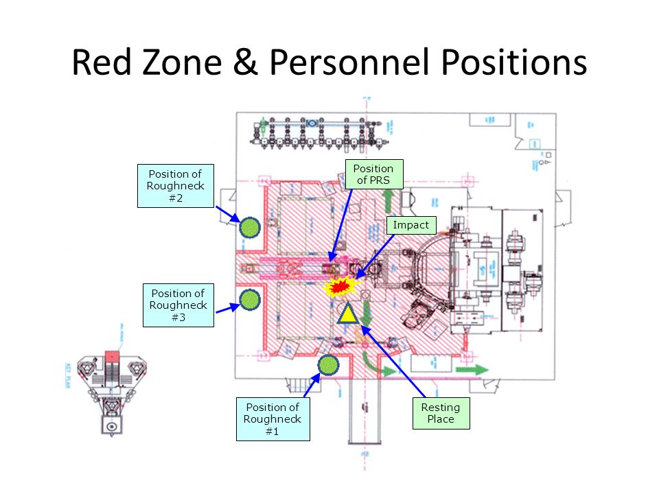 Red Zone & Personnel Positions Position of Roughneck #2 Position of Roughneck #3 Impact Position of PRS Resting Place Position of Roughneck #1