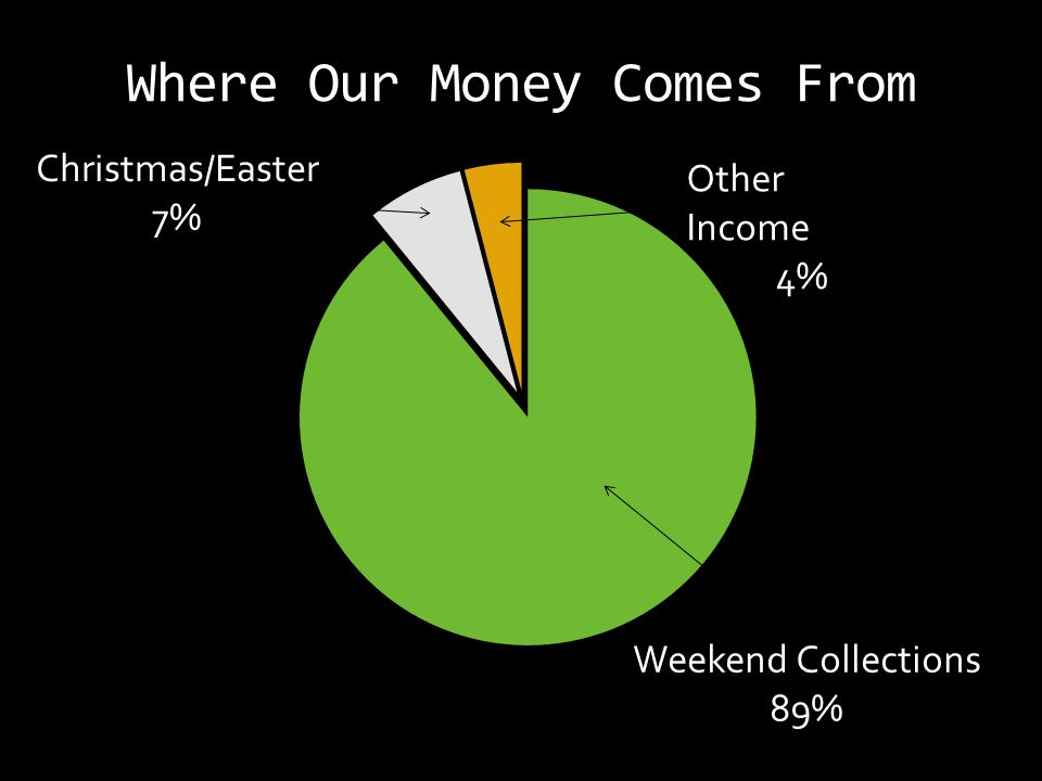 Where Our Money Comes From Christmas/Easter 7% Other Income 4% Weekend Collections 89%