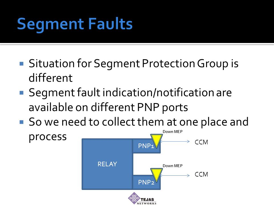  Situation for Segment Protection Group is different  Segment fault indication/notification are available on different PNP ports  So we need to collect them at one place and process RELAY PNP1 PNP2 CCM Down MEP