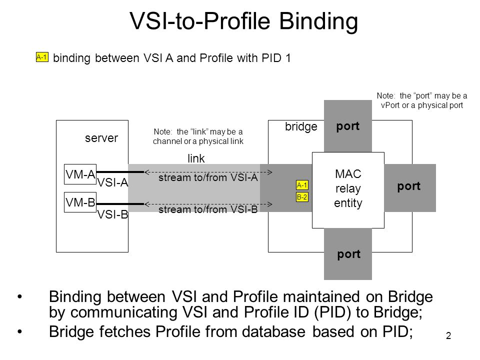 "2 VSI-to-Profile Binding server bridge VM-A VM-B VSI-A VSI-B Note: the ""port"" may be a vPort or a physical port link MAC relay entity port binding bet"