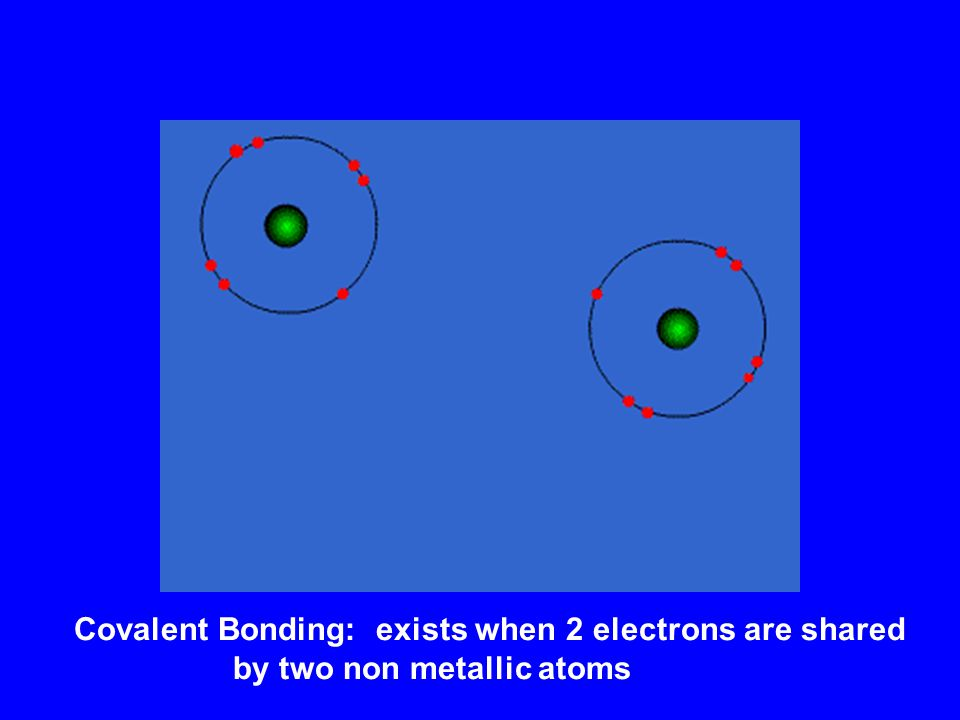 Ionic Bonding – results in the attraction between a negative charged ion (anion) and a positive charged ion (cation)