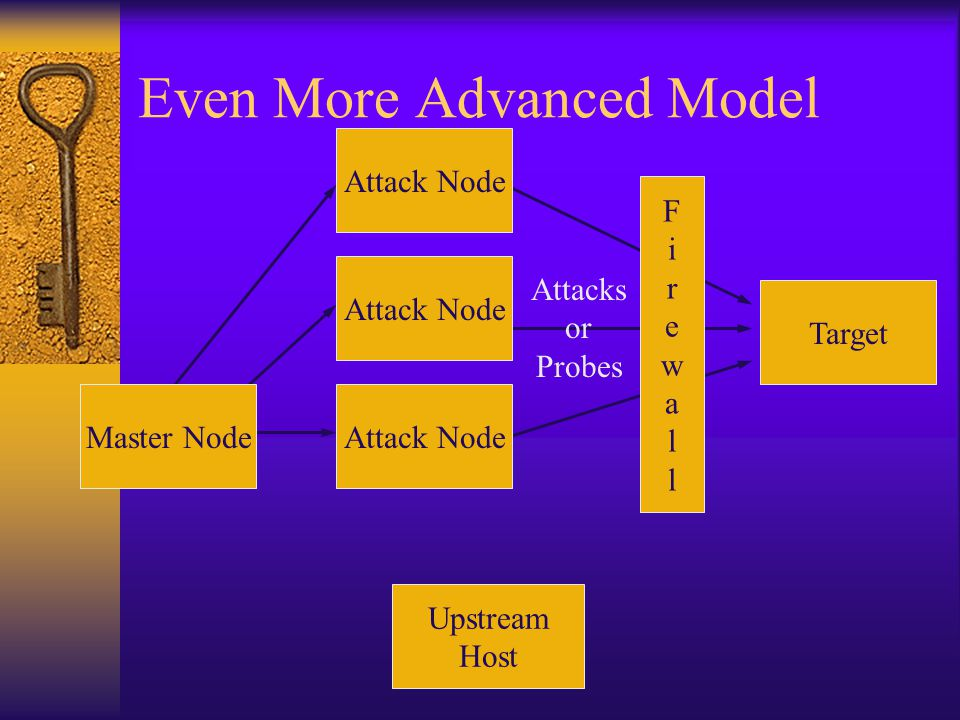 Even More Advanced Model Target Attack Node FirewallFirewall Upstream Host Attacks or Probes Master Node