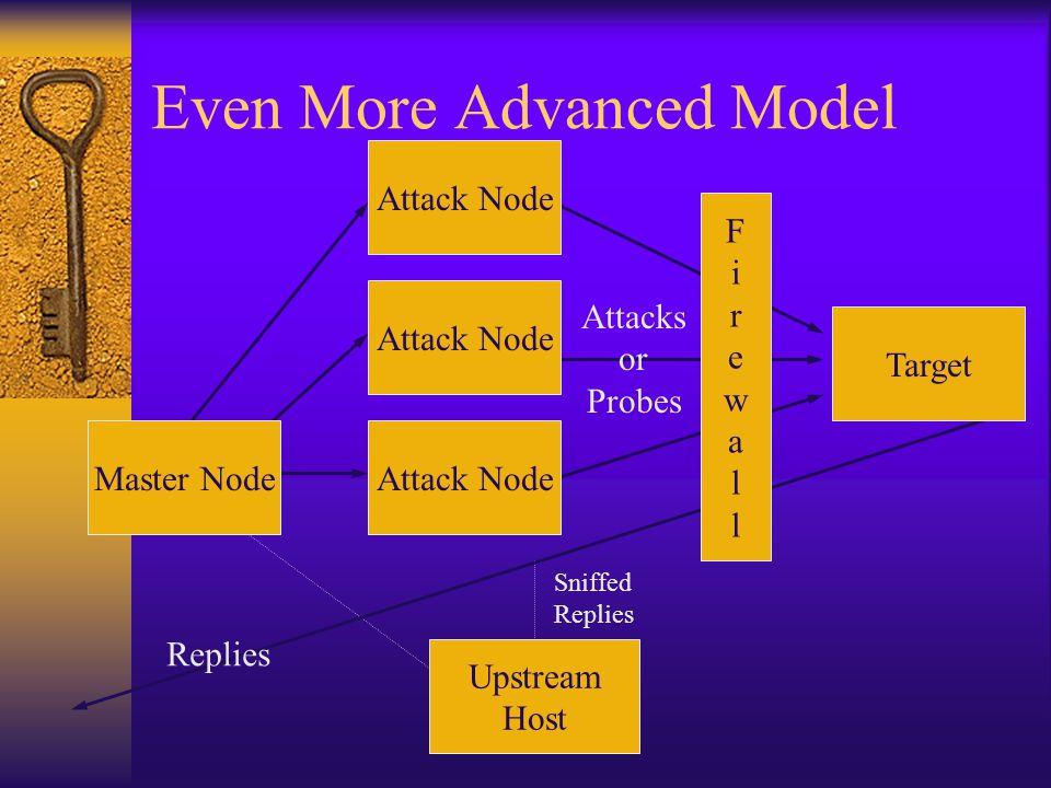 Even More Advanced Model Target Attack Node Sniffed Replies Attack Node FirewallFirewall Upstream Host Attacks or Probes Replies Master Node