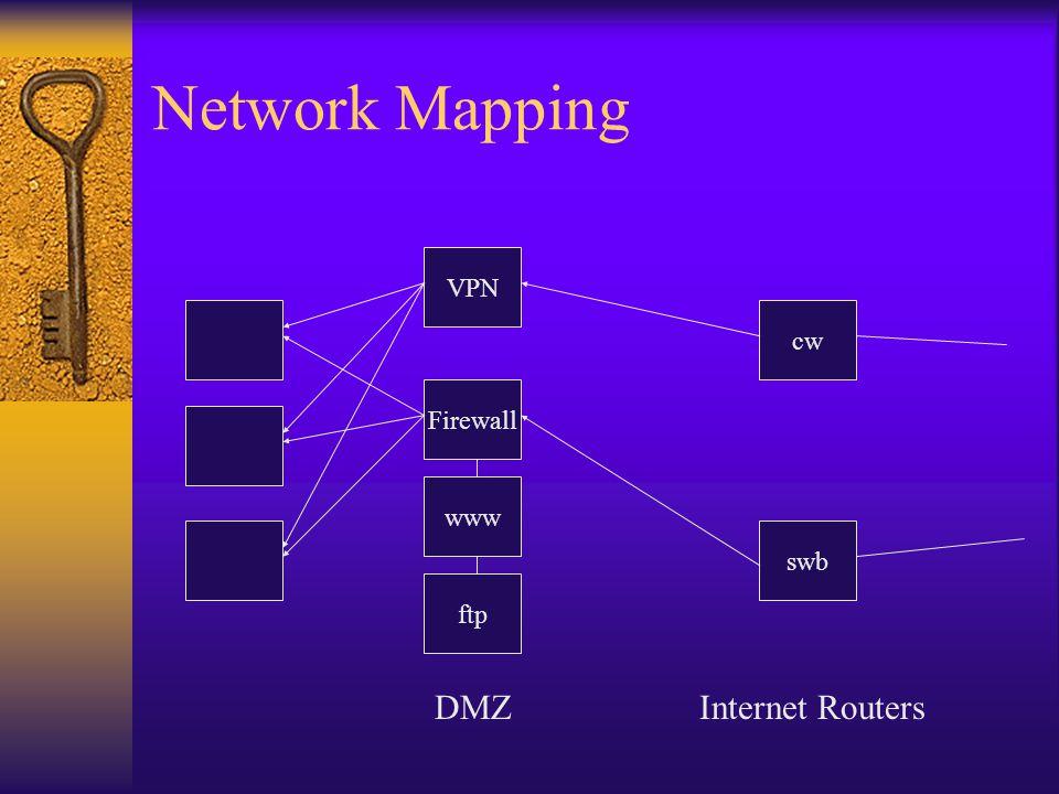 Network Mapping Firewall DMZ www ftp cw swb VPN Internet Routers
