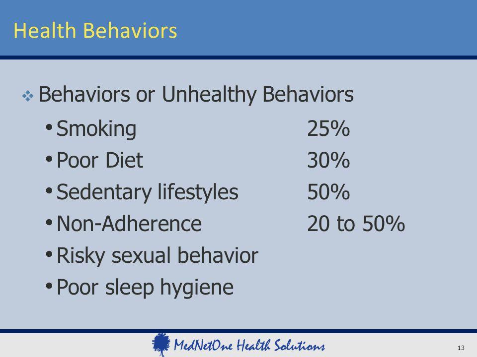 Health Behaviors 13  Behaviors or Unhealthy Behaviors Smoking25% Poor Diet30% Sedentary lifestyles50% Non-Adherence20 to 50% Risky sexual behavior Poor sleep hygiene