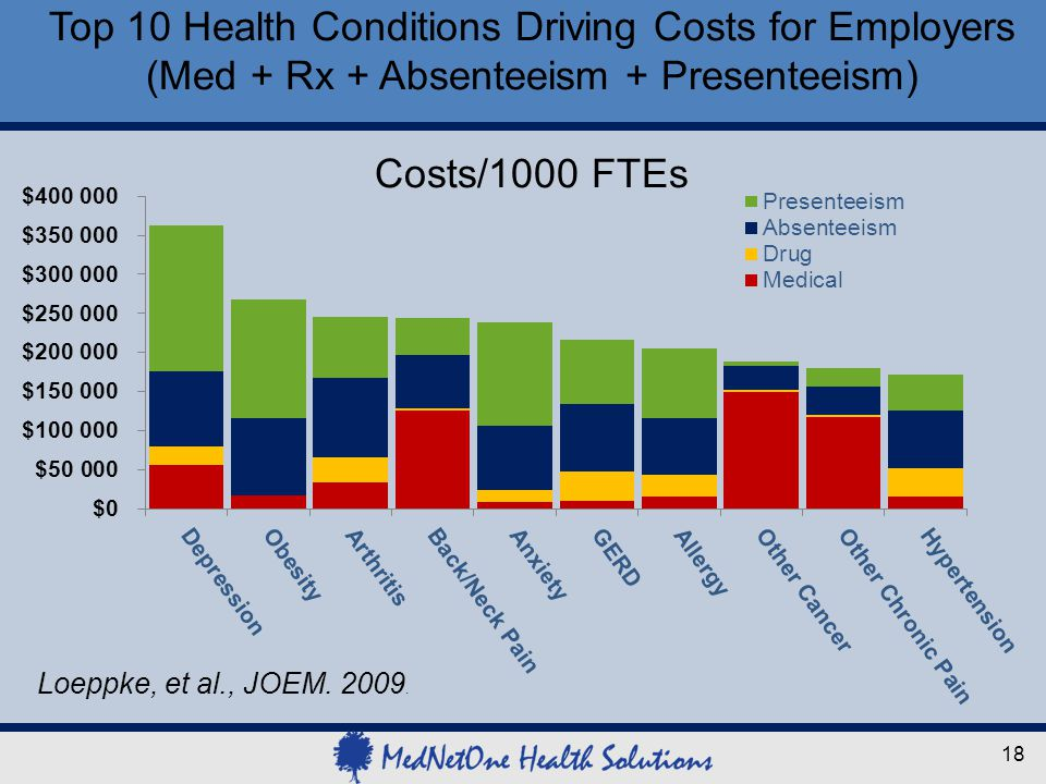 Top 10 Health Conditions Driving Costs for Employers (Med + Rx + Absenteeism + Presenteeism) Costs/1000 FTEs Loeppke, et al., JOEM. 2009. 18