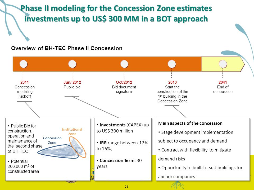 Overview of BH-TEC Phase II Concession 23 2011 Concession modeling Kickoff 2041 End of concession Oct/2012 Bid document signature Jun/ 2012 Public bid