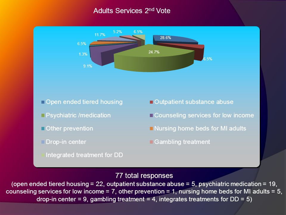 Adults Services 2 nd Vote 77 total responses (open ended tiered housing = 22, outpatient substance abuse = 5, psychiatric medication = 19, counseling services for low income = 7, other prevention = 1, nursing home beds for MI adults = 5, drop-in center = 9, gambling treatment = 4, integrates treatments for DD = 5)