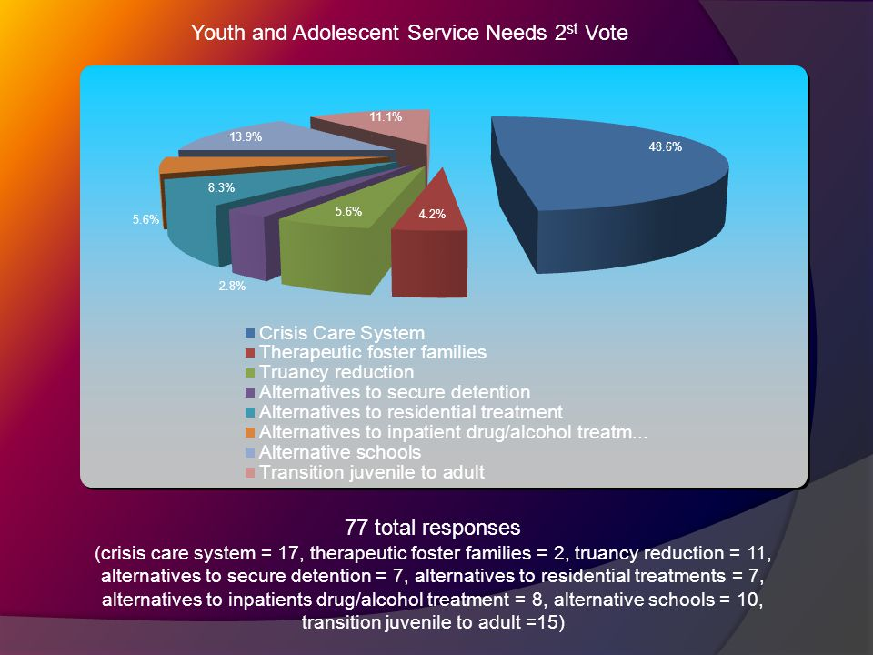 Youth and Adolescent Service Needs 2 st Vote 77 total responses (crisis care system = 17, therapeutic foster families = 2, truancy reduction = 11, alternatives to secure detention = 7, alternatives to residential treatments = 7, alternatives to inpatients drug/alcohol treatment = 8, alternative schools = 10, transition juvenile to adult =15)