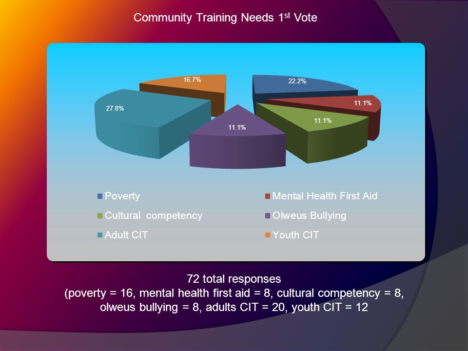 Community Training Needs 1 st Vote 72 total responses (poverty = 16, mental health first aid = 8, cultural competency = 8, olweus bullying = 8, adults CIT = 20, youth CIT = 12