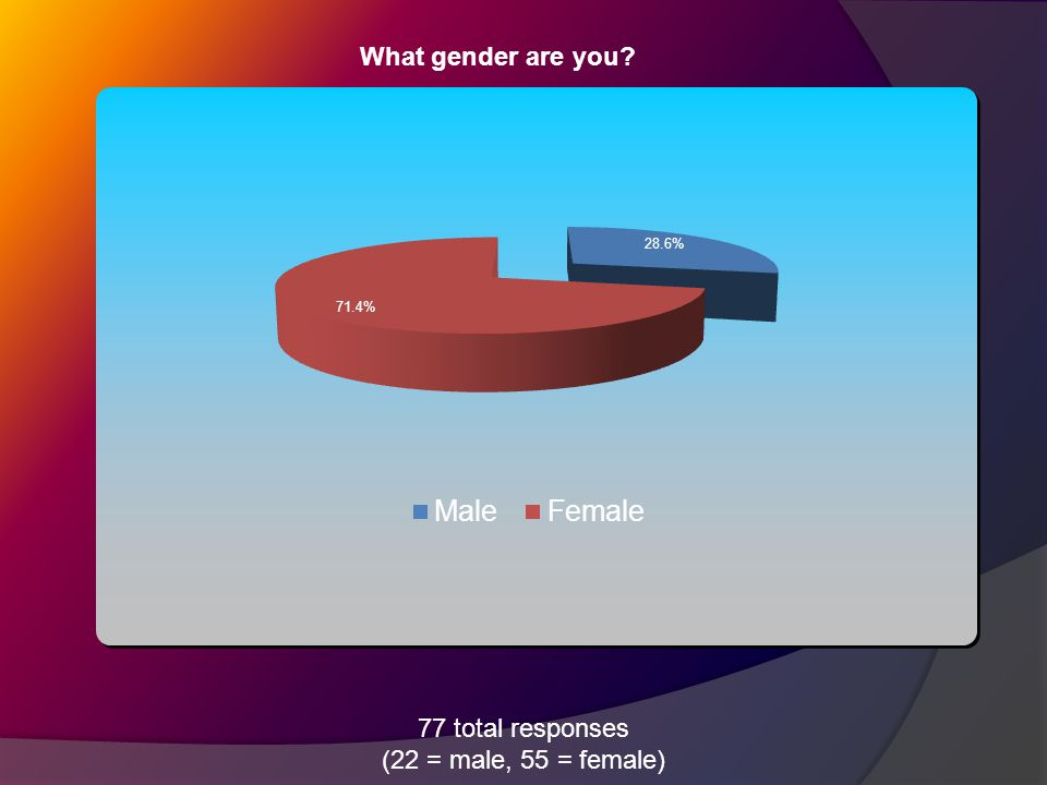 What gender are you 77 total responses (22 = male, 55 = female)