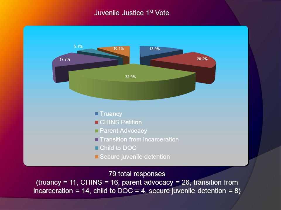Juvenile Justice 1 st Vote 79 total responses (truancy = 11, CHINS = 16, parent advocacy = 26, transition from incarceration = 14, child to DOC = 4, secure juvenile detention = 8)
