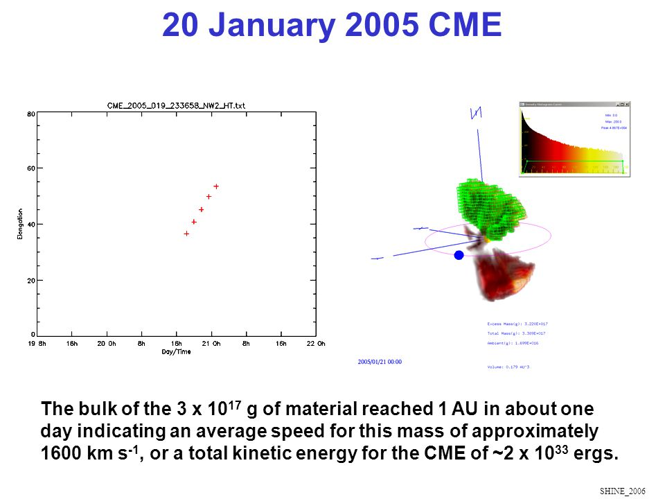 SHINE_2006 The bulk of the 3 x 10 17 g of material reached 1 AU in about one day indicating an average speed for this mass of approximately 1600 km s -1, or a total kinetic energy for the CME of ~2 x 10 33 ergs.