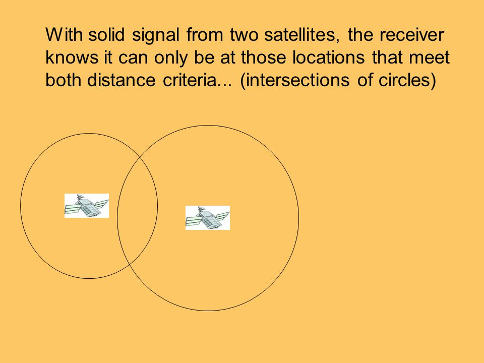 With solid signal from two satellites, the receiver knows it can only be at those locations that meet both distance criteria...